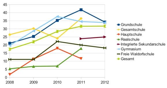 Diagramm 1: Schulbibliotheken in Berlin, Prozentuale Verteilung, 2008-2012