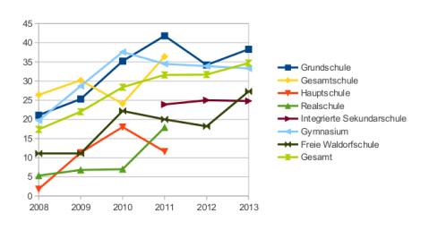 Darstellung der Entwicklung der Schulbibliotheken in Berlin, 2008-2013 (Die Schultypen Haupt-, Real- und Gesamtschule wurden im Untersuchungszeitraum aufgelöst und in den Schultyp 'Integrierte Gesamtschule' überführt).