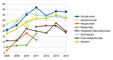 Darstellung der Entwicklung der Schulbibliotheken in Berlin, 2008-2014