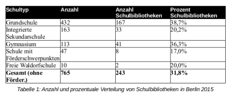 schulbibliotheken_2015_tabelle